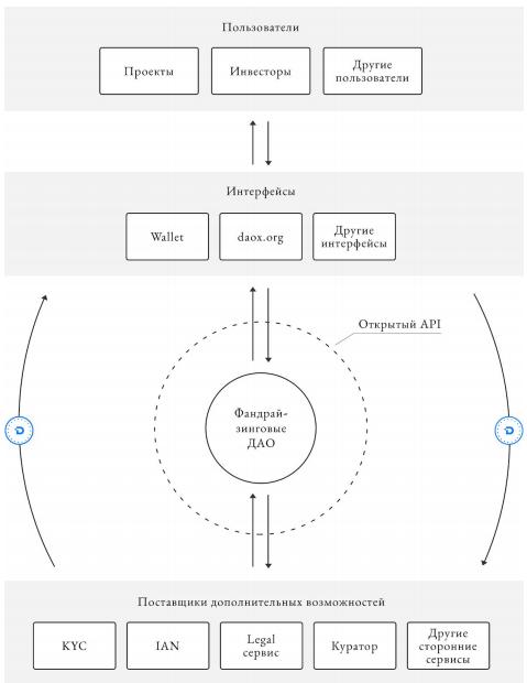 Упрощенная схема экосистемы