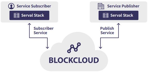 Услуги Blockcloud