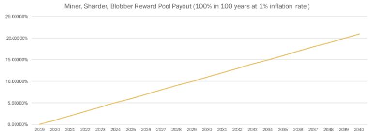 Выплата вознаграждения за 20 лет