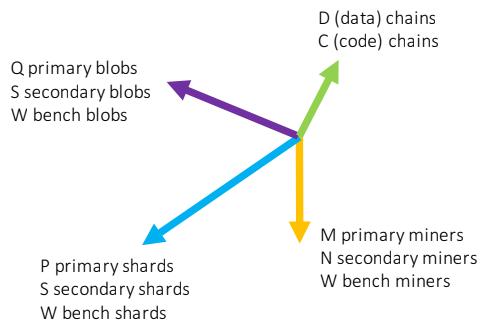 n-мерная масштабируемость протокола