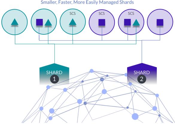Blockchain sharding