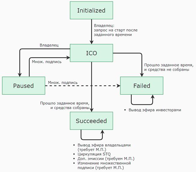 Эмиссия ICO-токенов