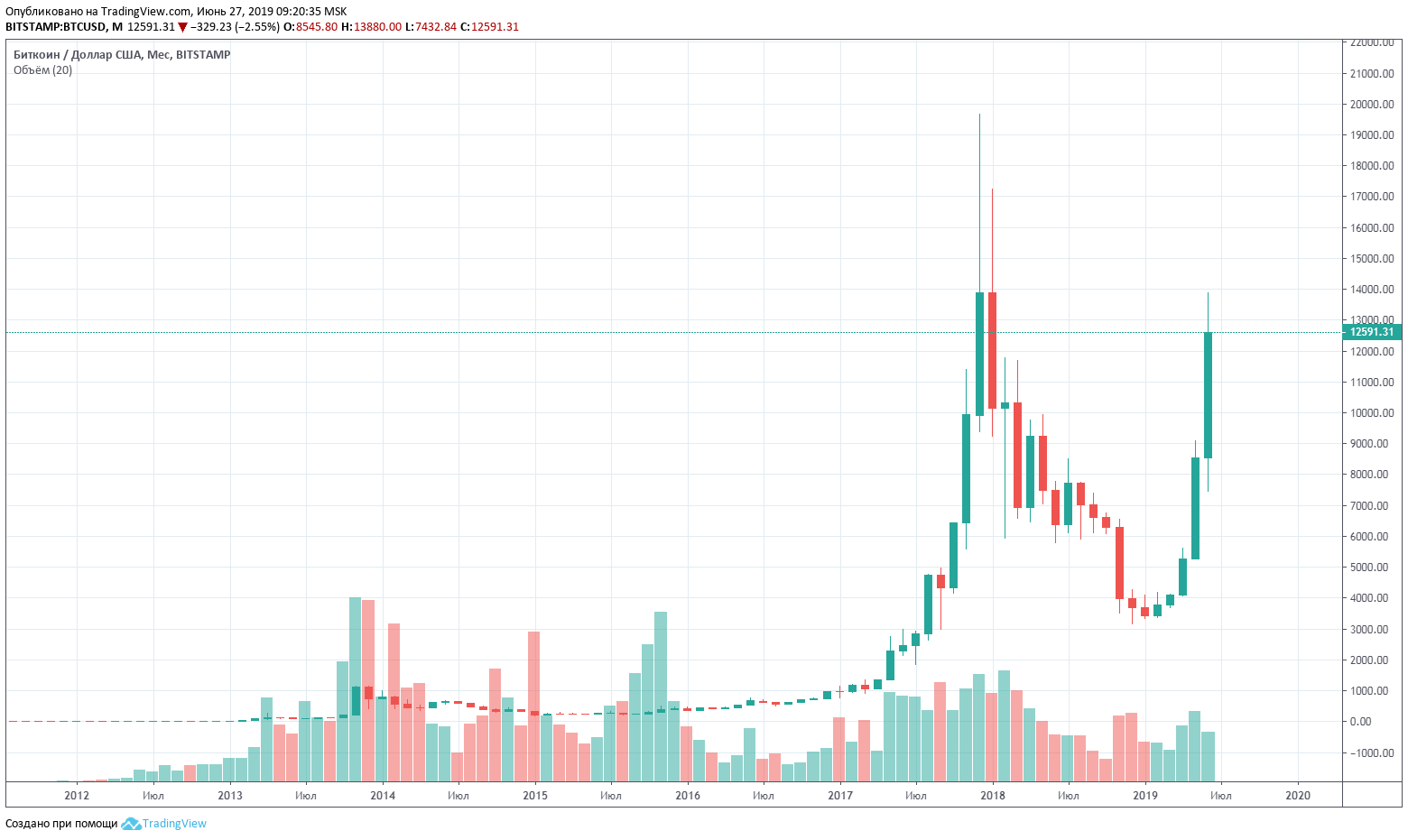 График BTC/USD