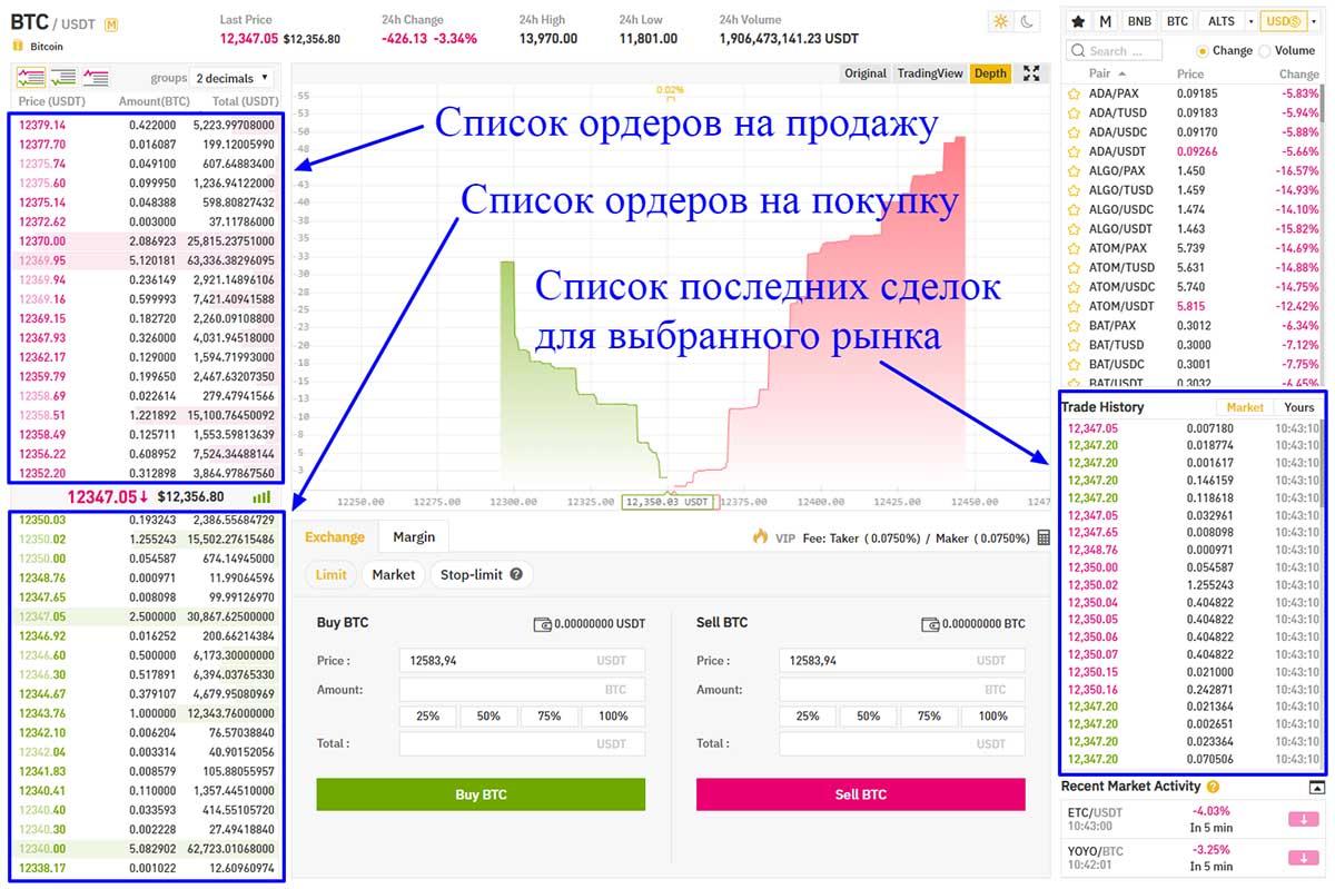 Интерфейс Binance