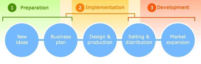 Пример Roadmap