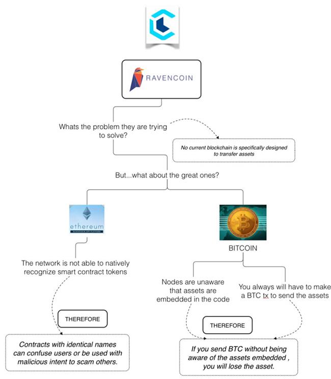 Ravencoin и Bitcoin