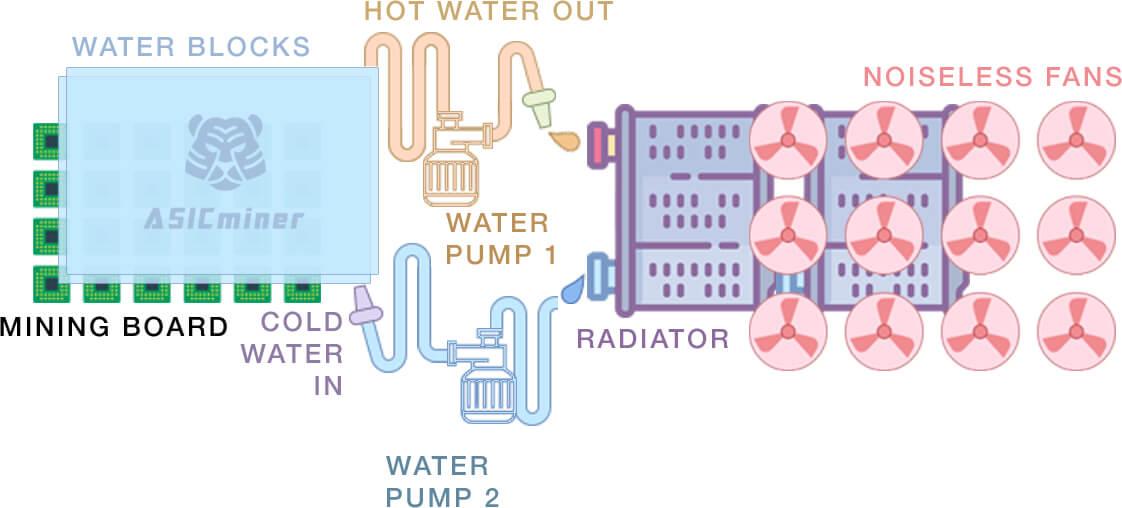 Система жидкостного охлаждения