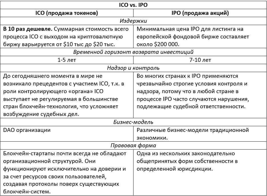 Сравнение ICO и IPO