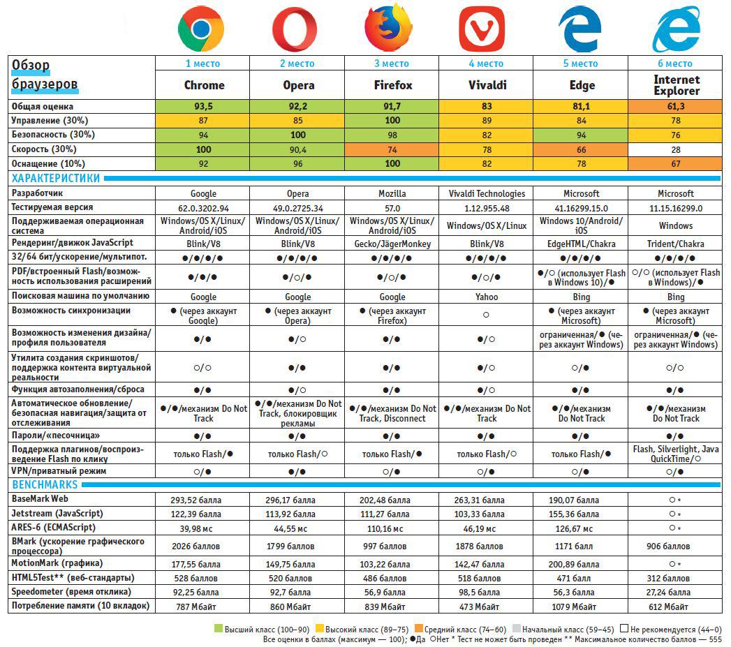 Сравнение браузеров