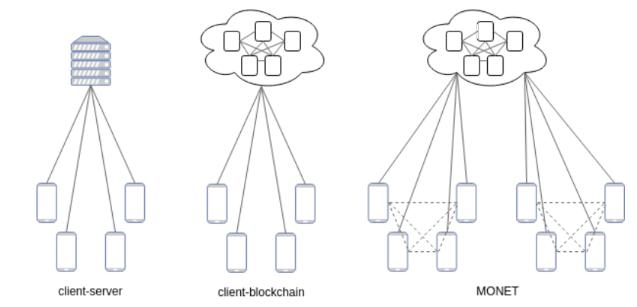 Связь сервера и MONET