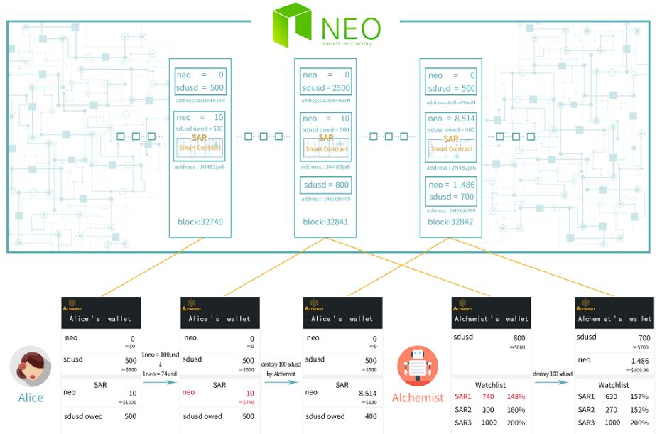 Взаимодействие с блокчейном NEO