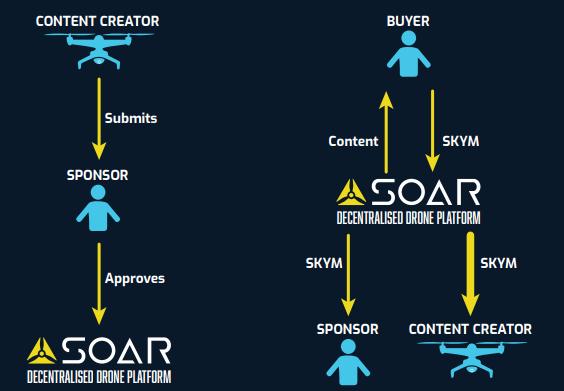 Работа модели SkySponsorship