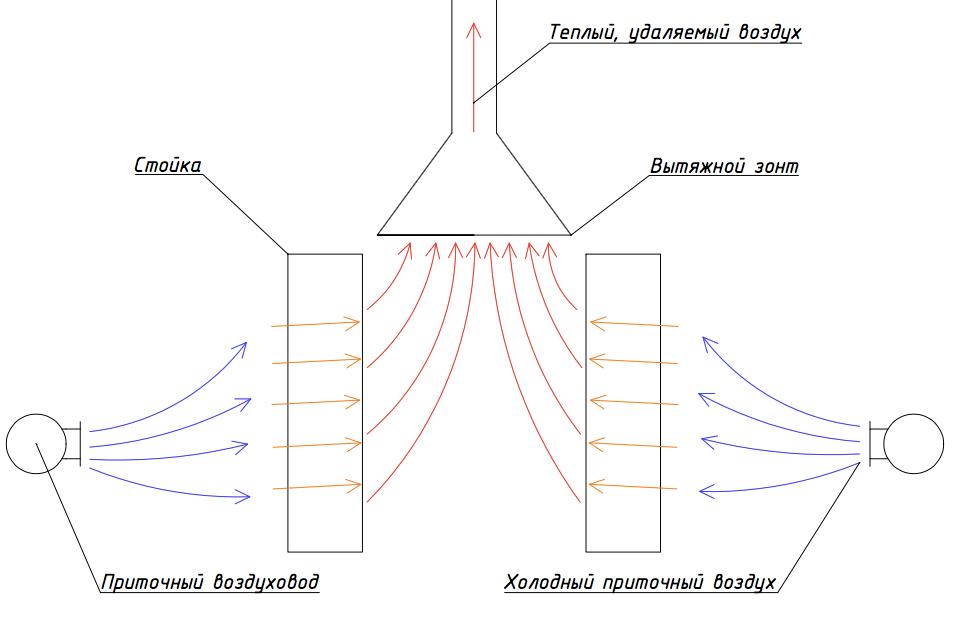 Схема подачи и удаления воздуха