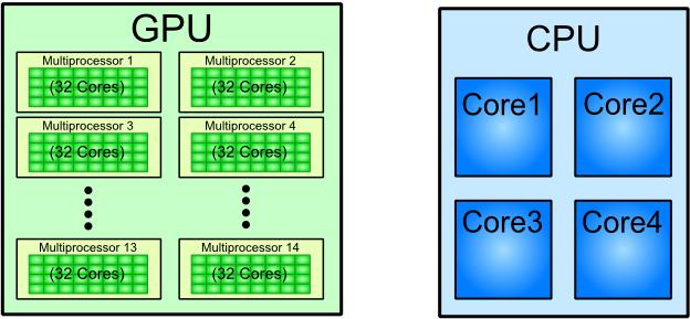 Архитектура GPU и CPU
