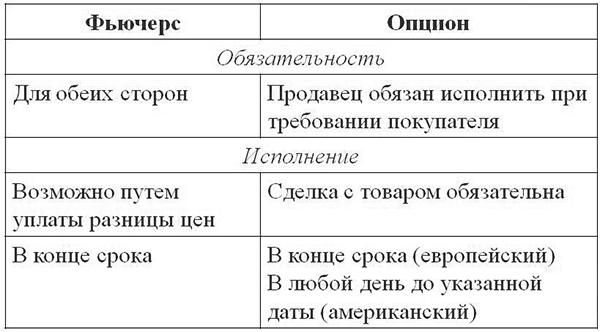 Отличия фьючерсов от опционов