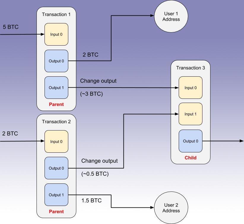 Пример работы CPFP