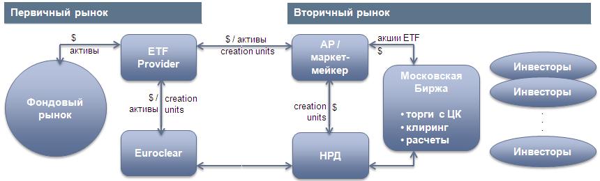 Принцип работы ETF