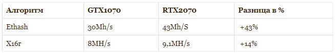 Сравнение 2070 с 1070