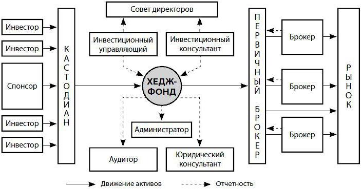 Структура хедж-фонда