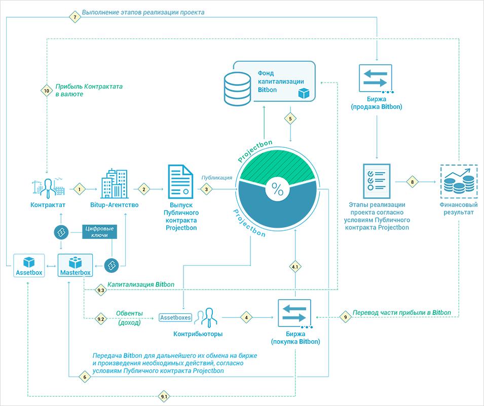 Схема процесса контрибьютинга