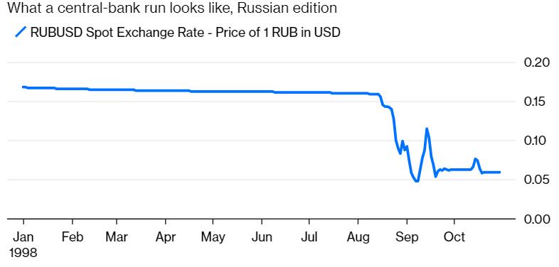 Ситуация с Центробанком в 1998