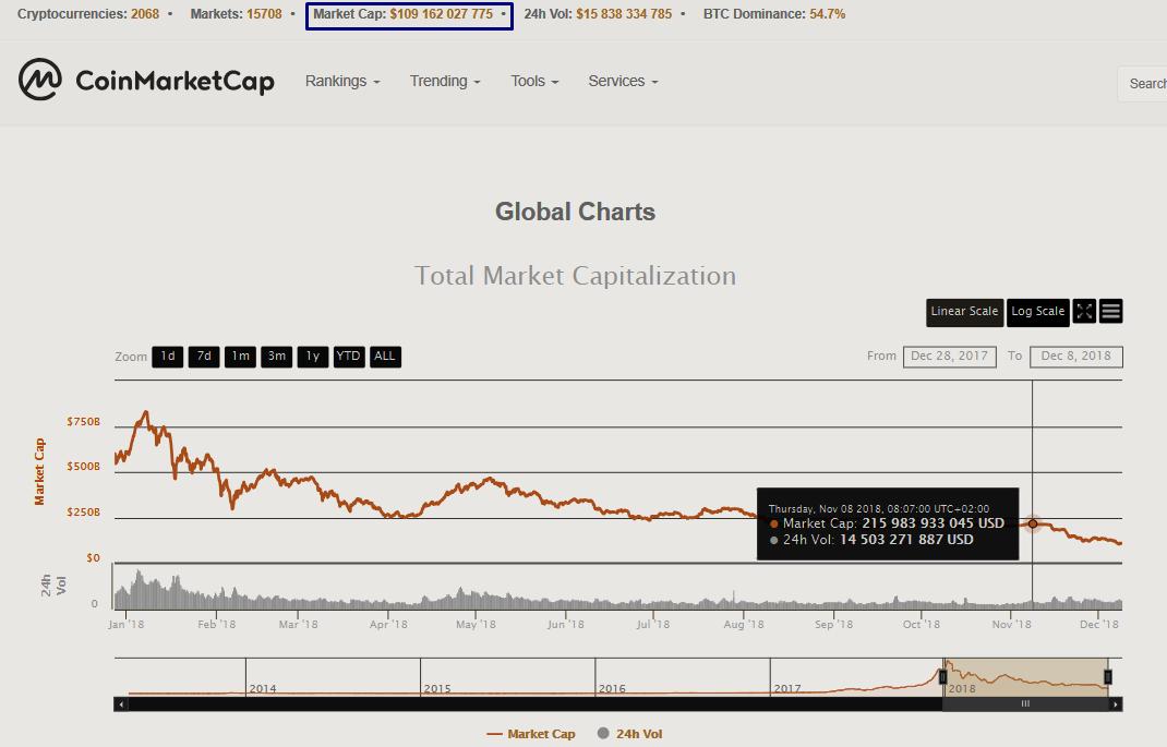 Капитализация рынка