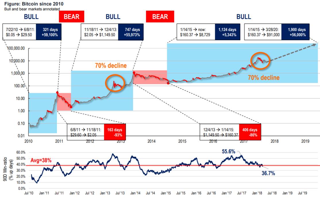 Коррекции биткоина с 2010
