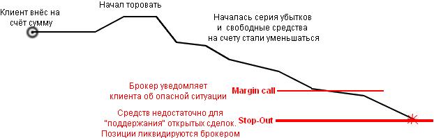 Маржин колл
