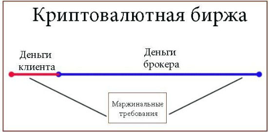 Механизм функционирования кредитного плеча