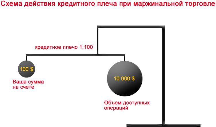 Схема действия кредитного плеча