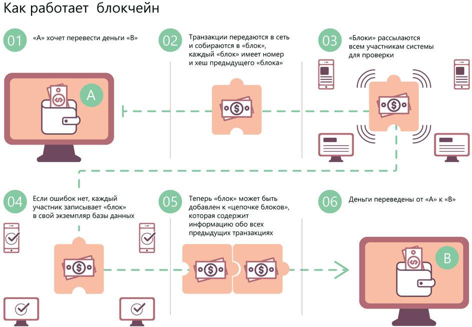 Схема работы блокчейна