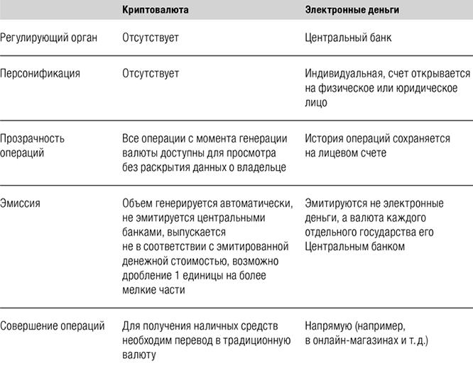 Сравнение криптовалюты и электронных денег