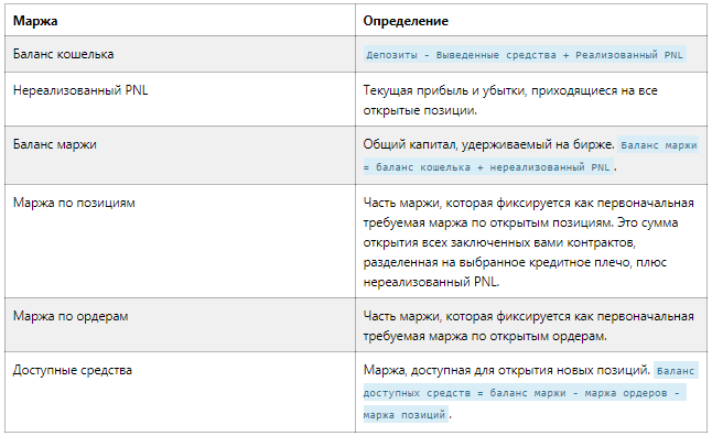 Условия маржирования на Bitmex