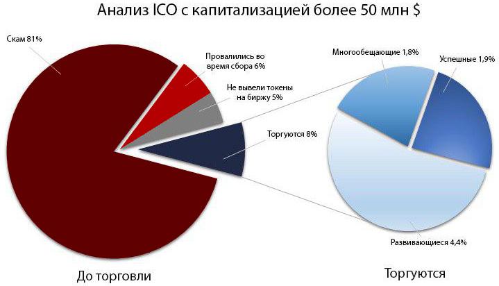 Анализ ICO