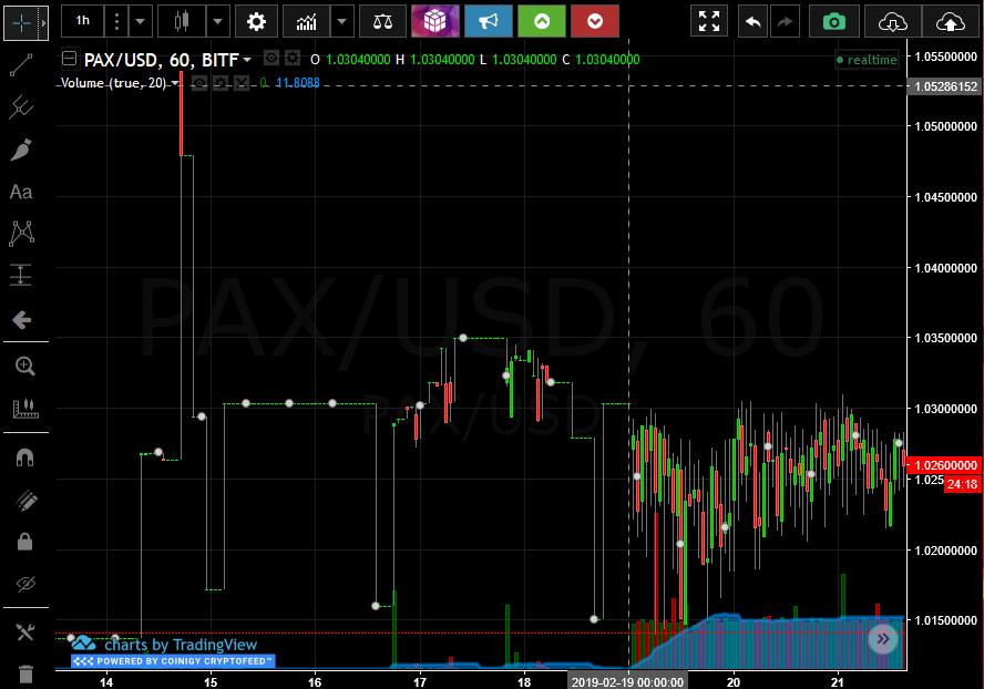 Пара PAX-USD после включения бота