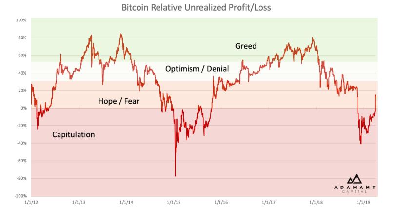 Тенденции курса биткоина