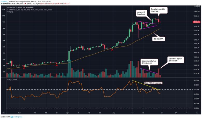 Данные CoinDesk Markets