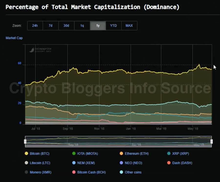 Процент капитализации