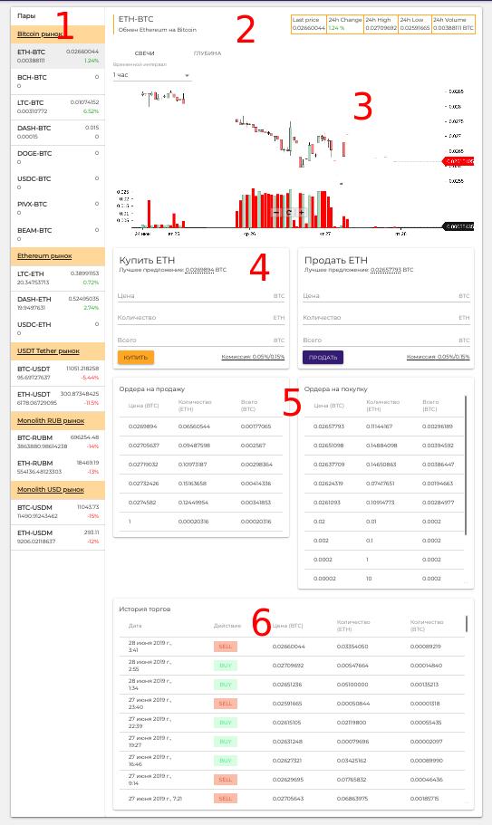 Интерфейс страницы торговли
