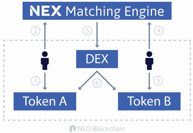 Работа механизма NEX