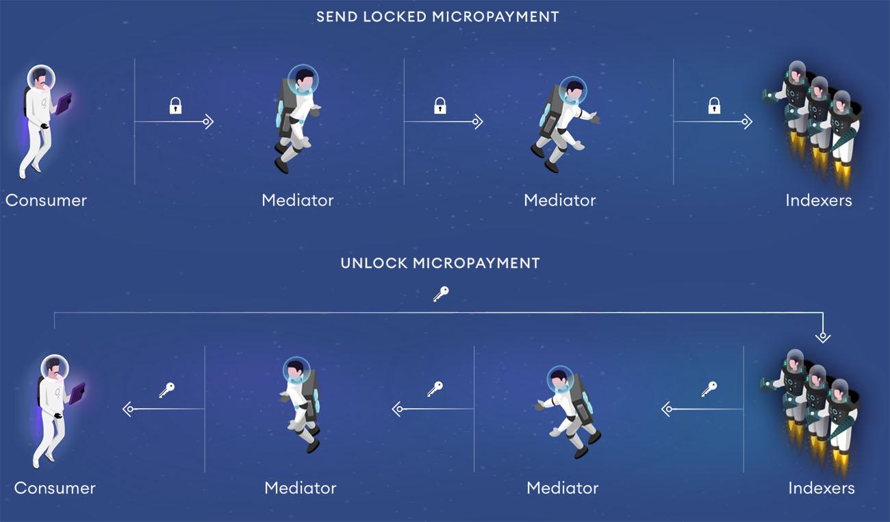 Отправка микроплатежей
