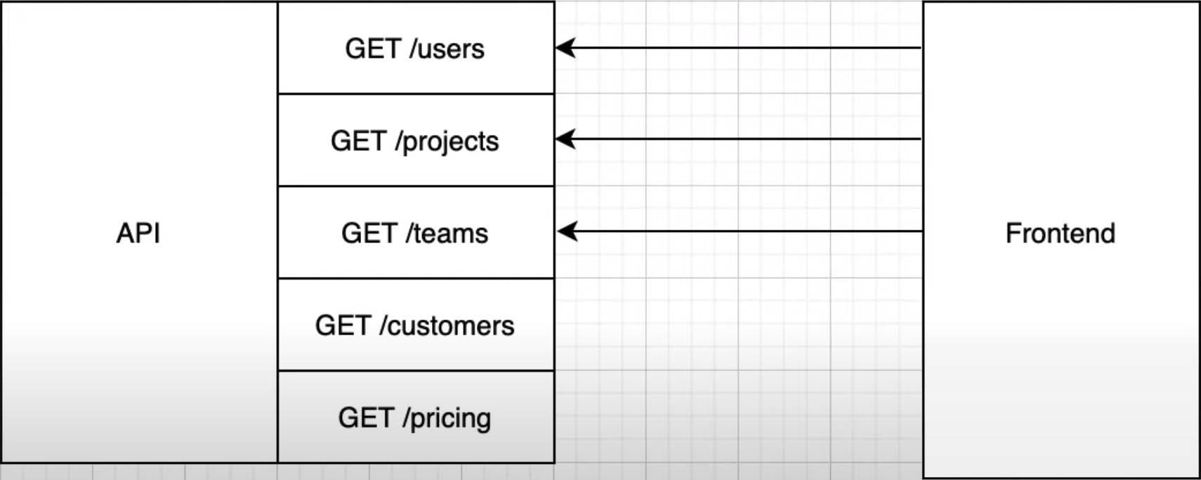 Схема работы GraphQL