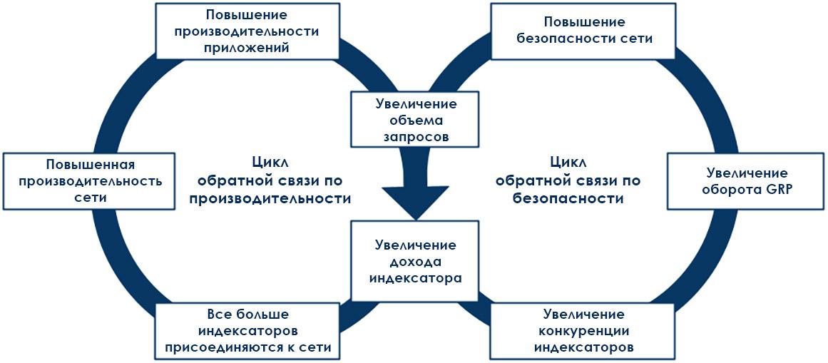 Маховик The Graph